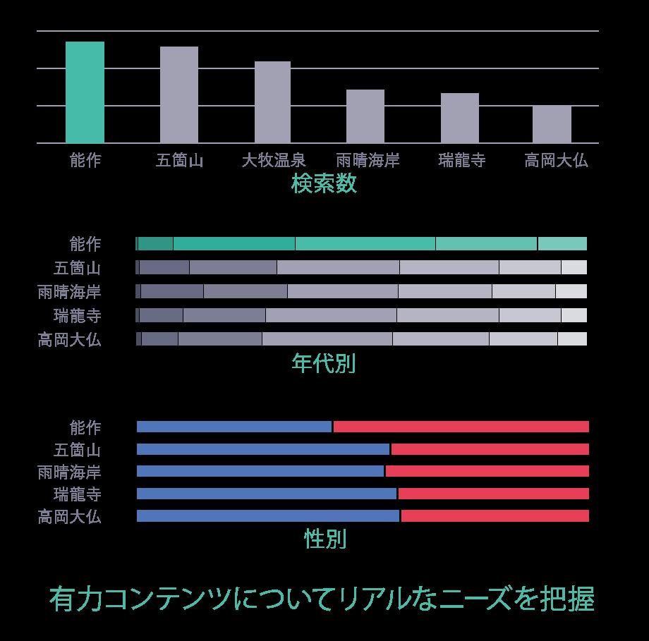 初回のデータ分析の際にヤフーより提出された分析情報(一部抜粋)