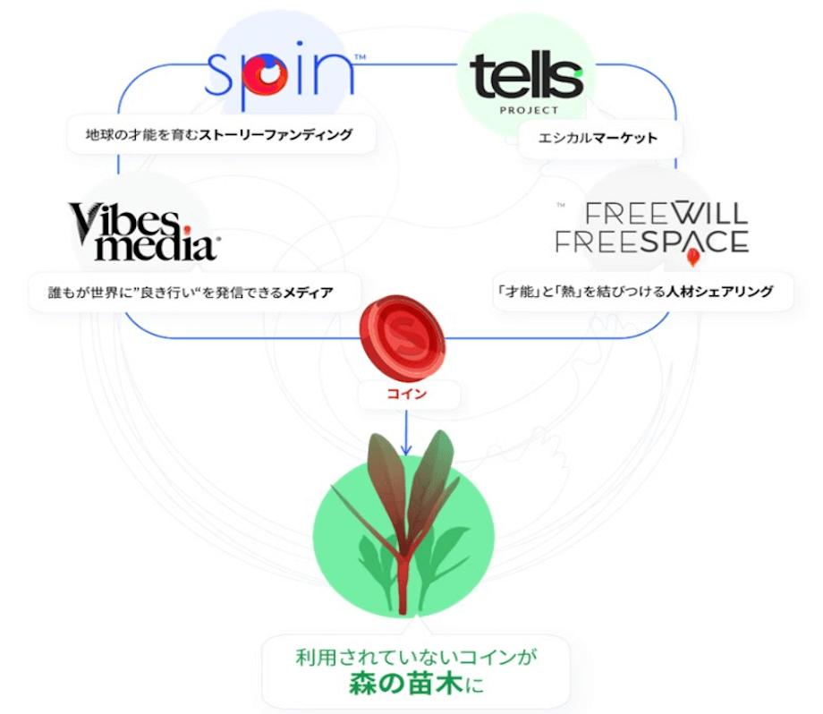"""Asaba氏が代表を務めるFreewillでは、SPIN以外にも複数のサービスをリリースしており、これらは全て共通のコインを通じて """"サステナブル エコソサエティ(持続可能なエコ社会)の実現"""" に繋がっている。"""