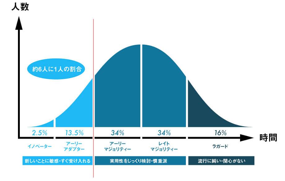 イノベーター理論のグラフ(筆者作成)